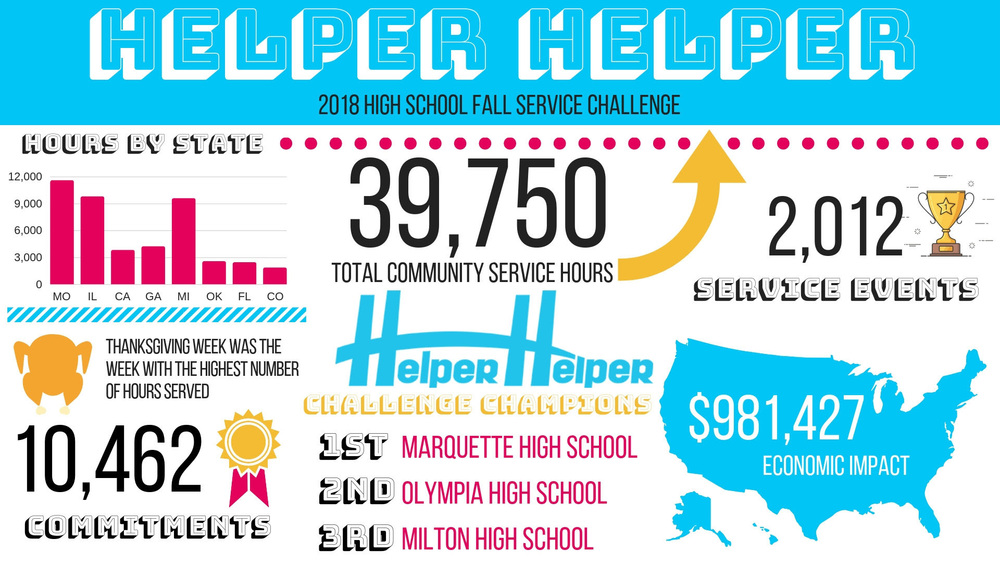 NHS Places 2nd in Helper Helper School Service Challenge