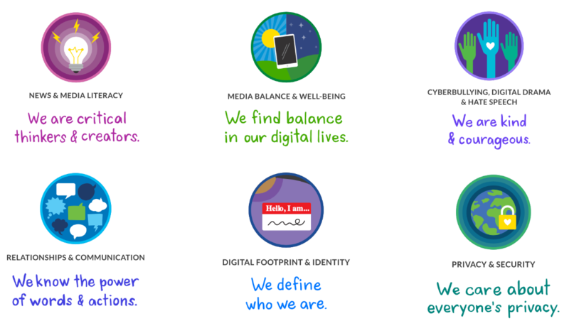 Digital Citizenship Focus Areas